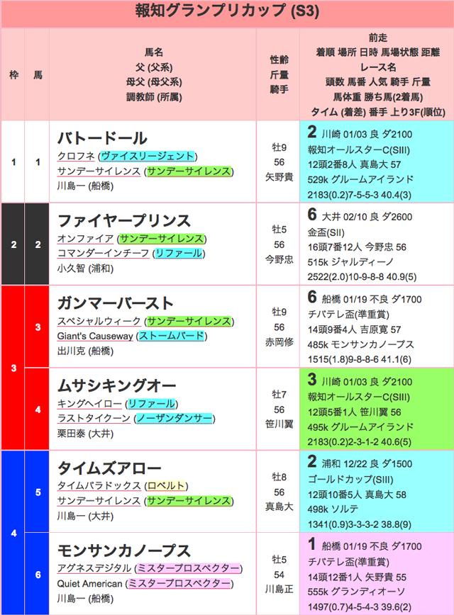 報知グランプリカップ2016出馬表01