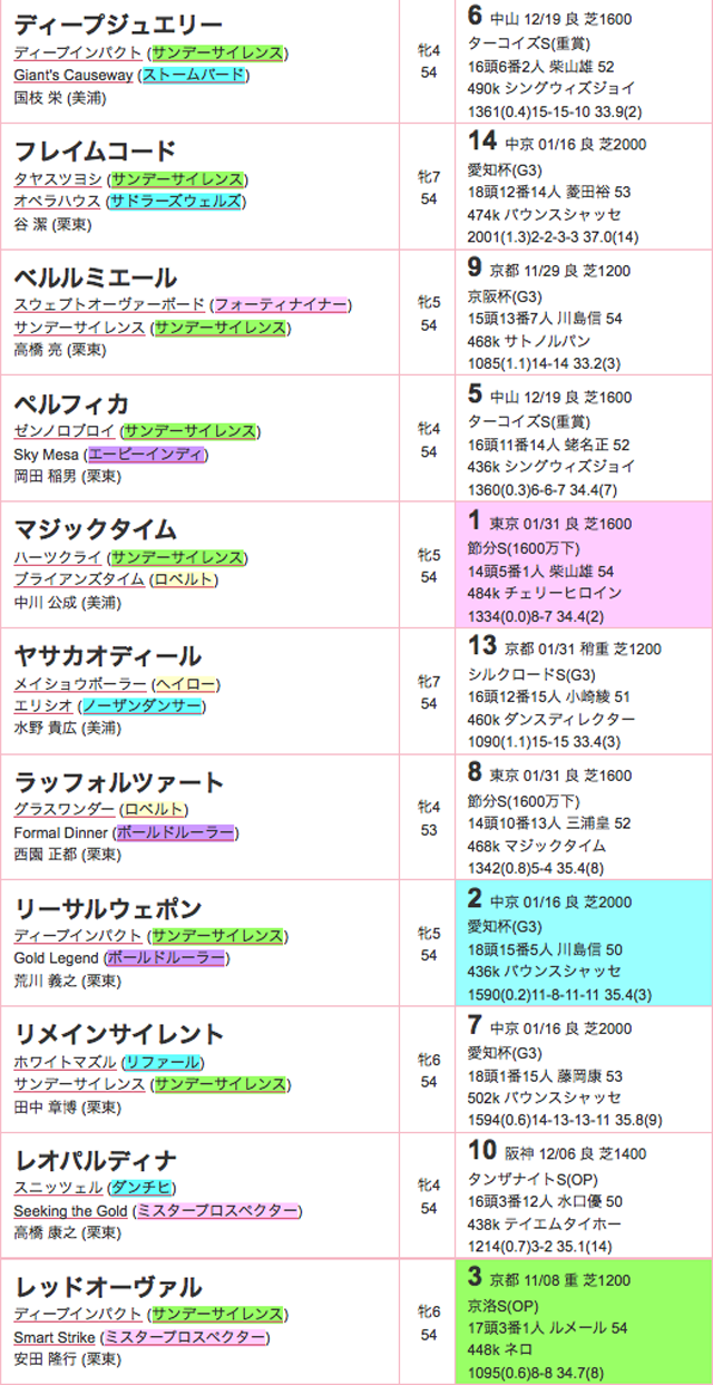 京都牝馬ステークス2016登録02