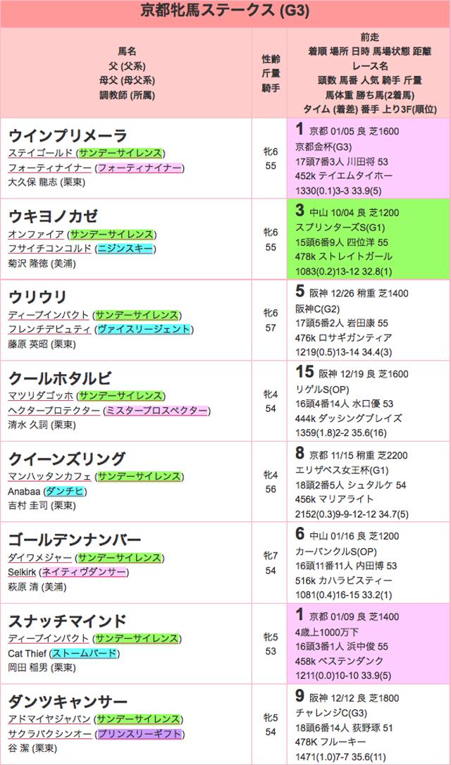 京都牝馬ステークス2016登録01