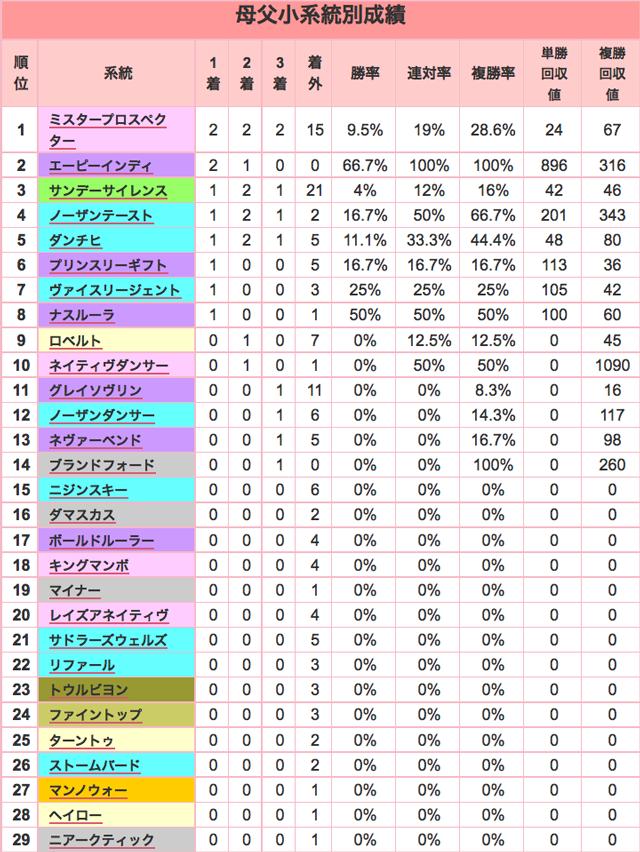 京都牝馬S2016母父小系統