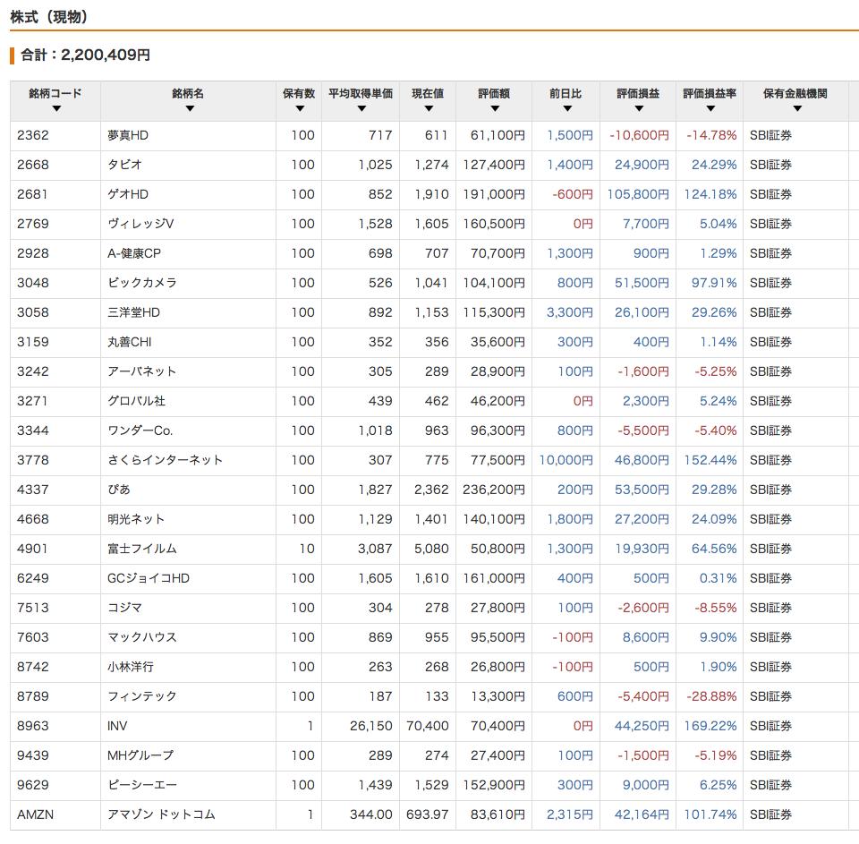 株式現物_201512