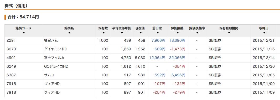 株式信用_201512