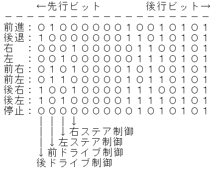 JOZENラジコン(TOYOTA86)プロトコル分析14