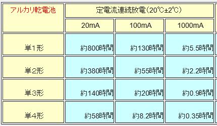 シーリングファン/照明器(National)リモコン(マイコン故障)診察10