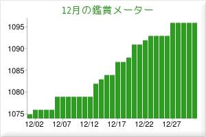 201512鑑賞メーター