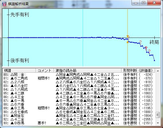 20151210-01六段戦棋譜解析結果