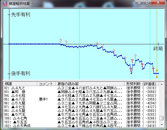 20151211-01●激指14七段棋譜解析結果