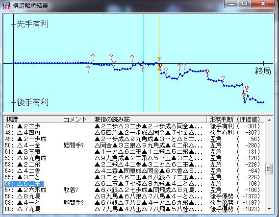 20151212-01●激指14七段+棋譜解析結果
