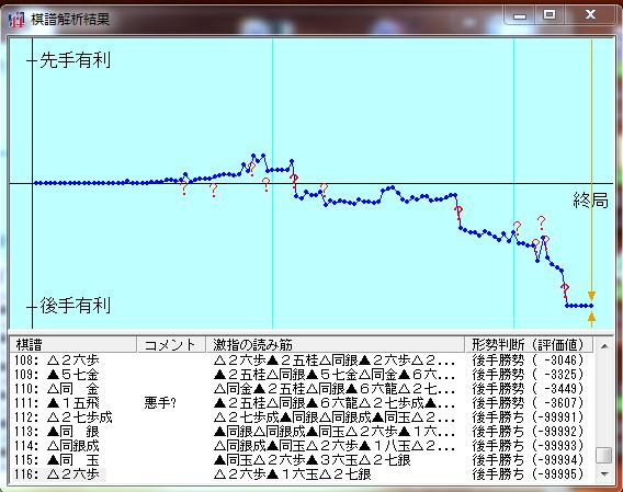20151218一局目棋譜解析結果