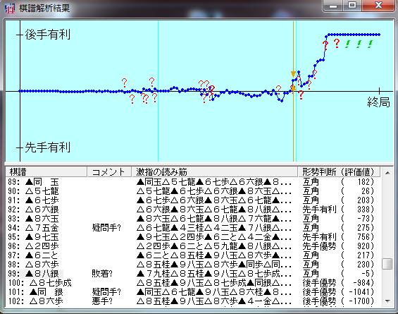 20151219-01○二段戦棋譜解析結果