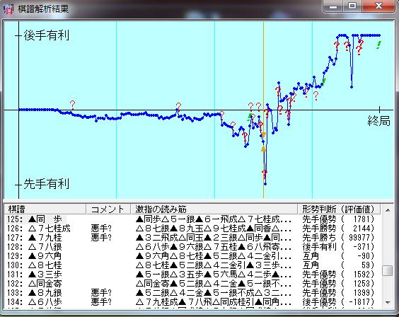 20151229-01○三段戦激指14棋譜解析結果七段+