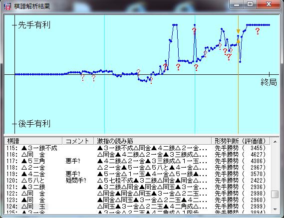 20160115-01○三段+戦棋譜解析結果