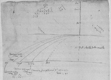 ガリレオの放物線運動についての手稿