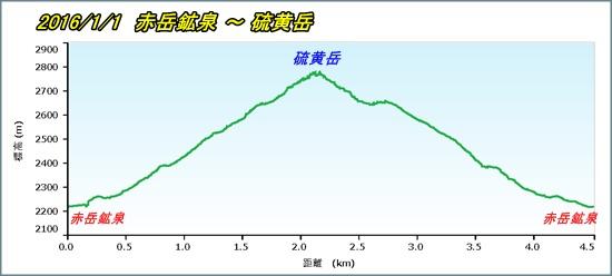 003 硫黄岳