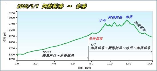 002 阿弥陀岳