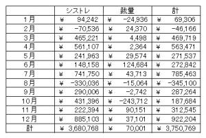 2015年収支_表