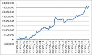 2015年シストレ損益曲線