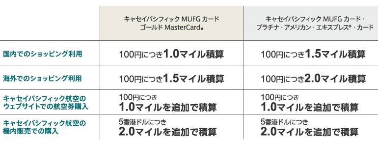 キャセイパシフィック MUFGカード 最大25,000マイルと初年度年会費無料2