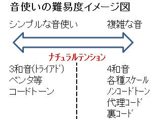 音使いイメージ図