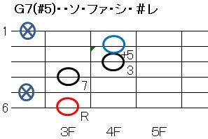 G7(#5)フォーム