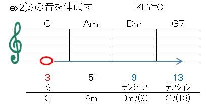 循環(E音を伸ばす