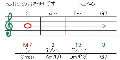 循環(B音を伸ばす