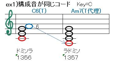 構成音が同じ(C6=Am7