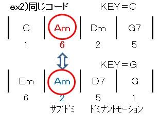 同じコード(Am