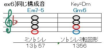 同じコード(Em7-5