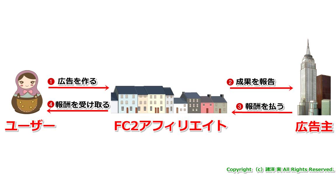 FC2アフィリエイトとは