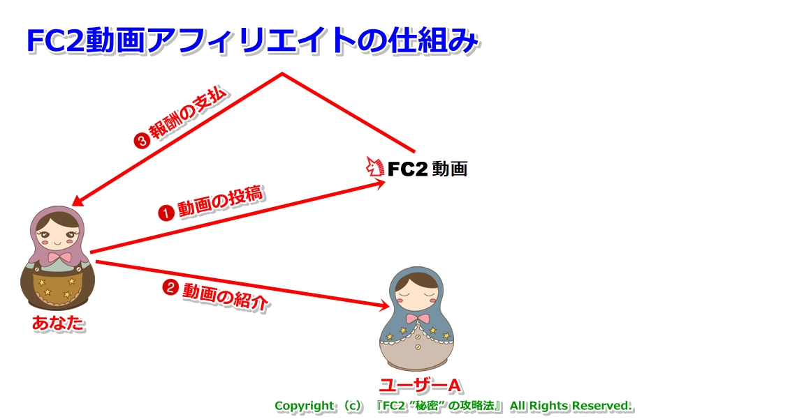 FC2動画アフィリエイトとは