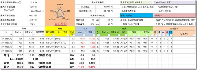 トントン【12/29(火) トレード結果Ⅱ】