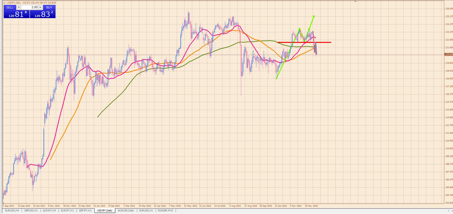 20151212ドル円day-min