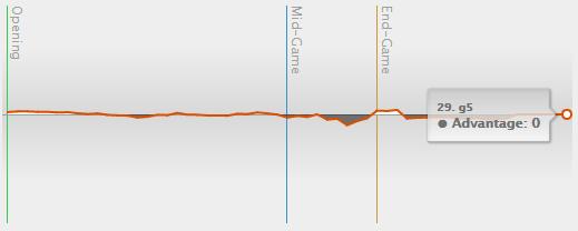 Lichessによる解析結果。中盤ちょっと動いただけでほぼ平らに推移