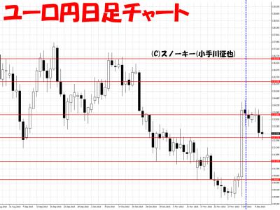 20151212さきよみLIONチャート検証ユーロ円日足