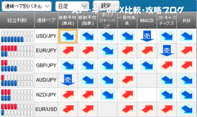 20151212さきよみLIONチャートシグナルパネル