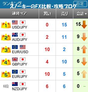 20151212さきよみLIONチャートランキング