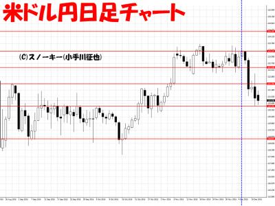 20151214米ドル円日足