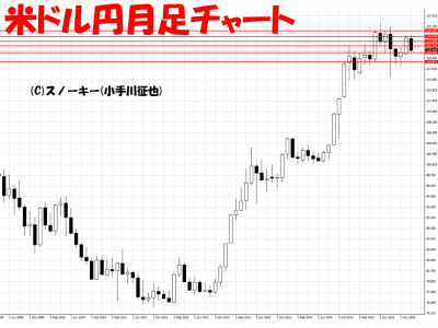 20151214米ドル円月足