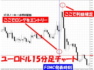 2015年12月米FOMC政策金利発表利上げ指標トレード