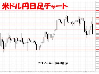 20151219米ドル円日足