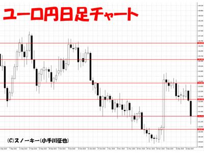 20151219ユーロ円日足