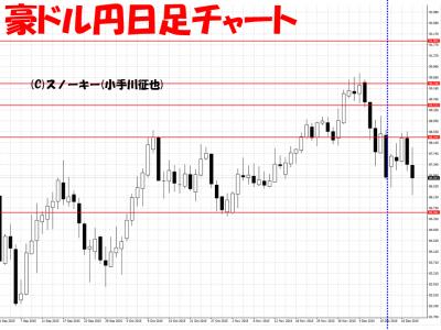 20151220さきよみLIONチャート豪ドル円日足