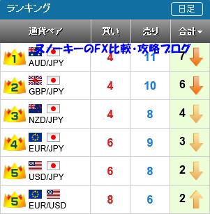 20151220さきよみLIONチャートランキング