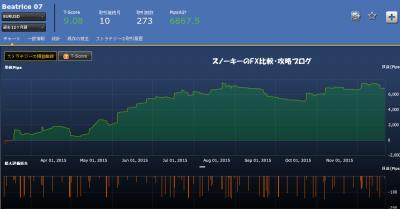 シストレ24Beatrice07損益チャート