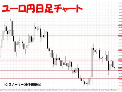 20151226ユーロ円日足
