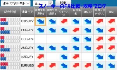 20151226さきよみLIONチャートシグナルパネル