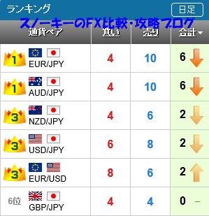 20151226さきよみLIONチャートランキング