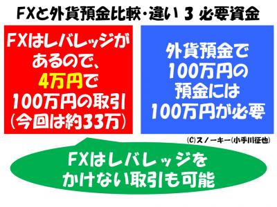 FXと外貨預金比較・違い 3 必要資金