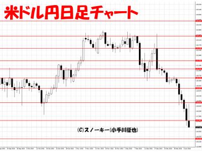 20160109米ドル円日足